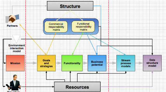 10 Easy To Use Tools To Create Charts Diagrams And Flowcharts