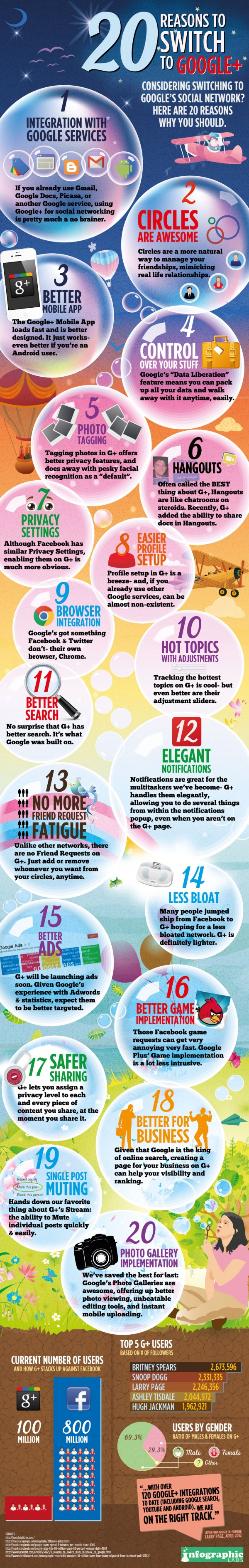 20 Reasons to Switch to Google+. Yes 20 [Infographic]